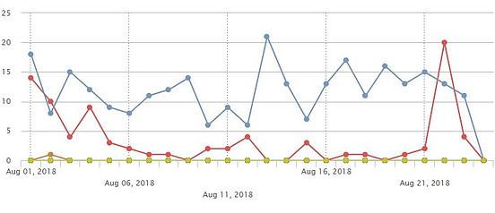 Referral Statistics Graph