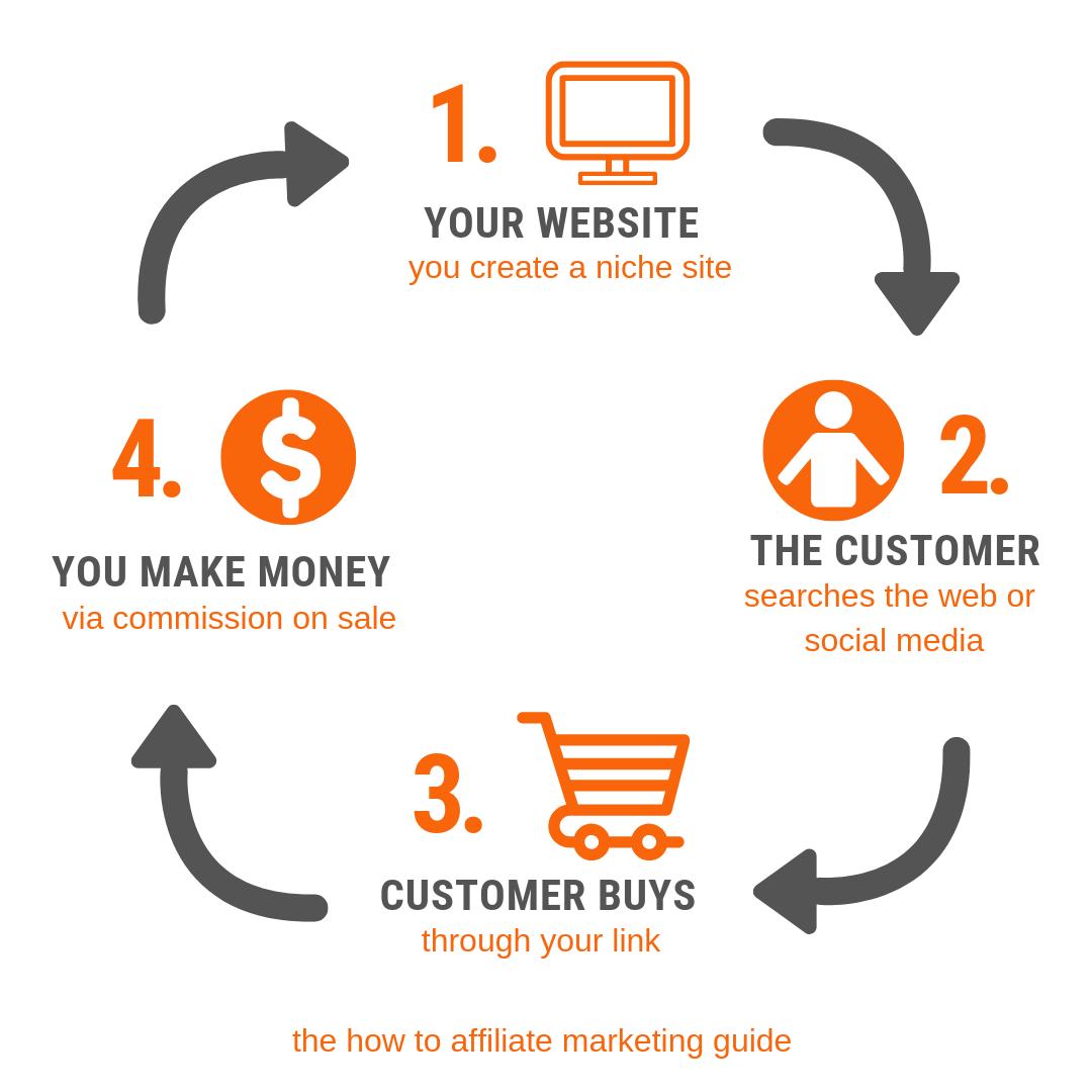 Affiliate Marketing Infographic Orange - 8 Definitive Ways to Start Making Money on Pinterest in 2019