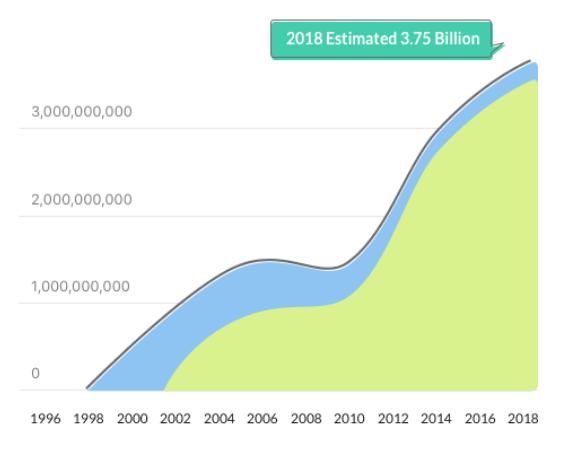 3.75 billion customers graph