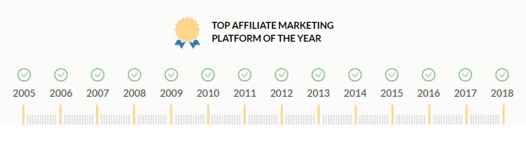 Top Affiliate Platform graph